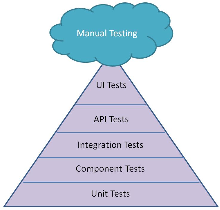 TestPyramid