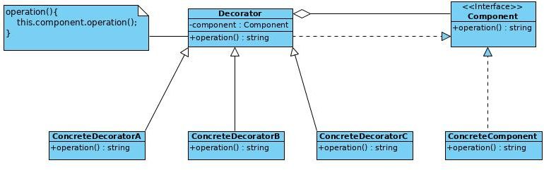 Decorator-Pattern-Problem1-Solution