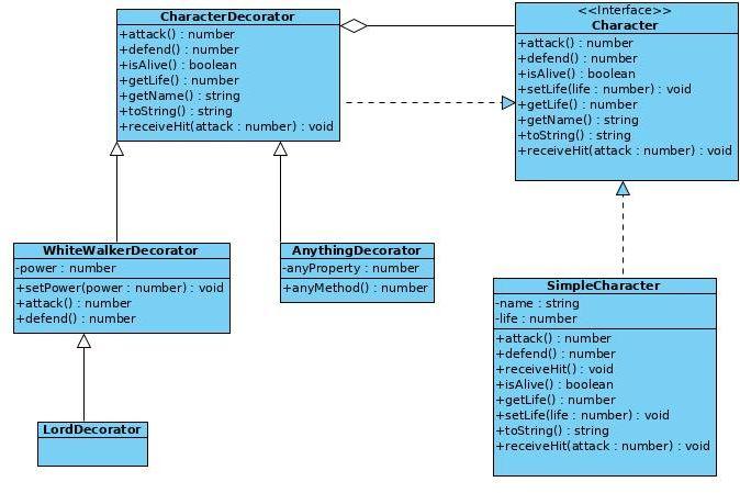 Decorator-Pattern-Problem2-Solved
